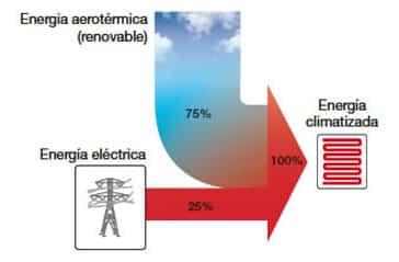 aerotermia2